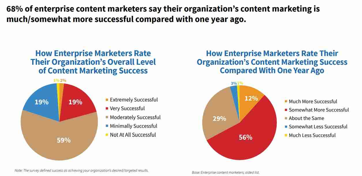 Enterprise SEO guide: Top strategies for top marketers